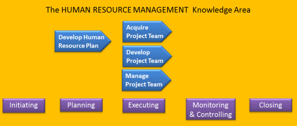 model questions on human resource management June principles of human resource management review of the powerpoint's,   sample/practice exam 2013, questions - human resource management for be.