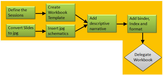 PMBOK sequence activities