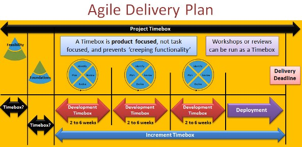 agile methodology and pmbok pmp primer masterclass