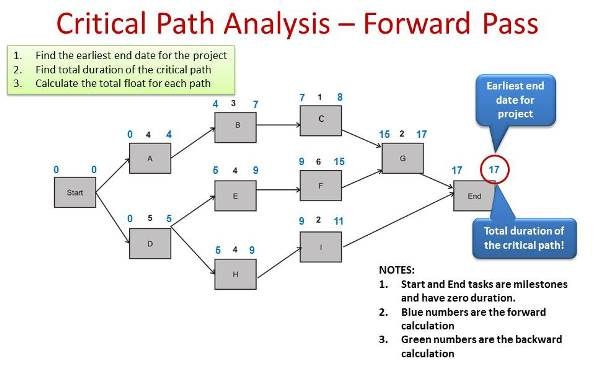 CriticalPathMethodExample  Pmp Primer Masterclass Online Training