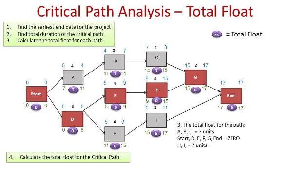 critical path analysis example