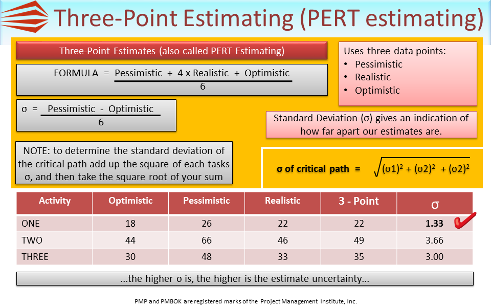 methods for estimating task duration and its accuracy Bottom-up cost estimating – because of its accuracy – is best applied in large, multifaceted projects reining in costs and keeping to a budget is usually critically important in such projects, and bottom-up estimating allows you to work in just that manner.