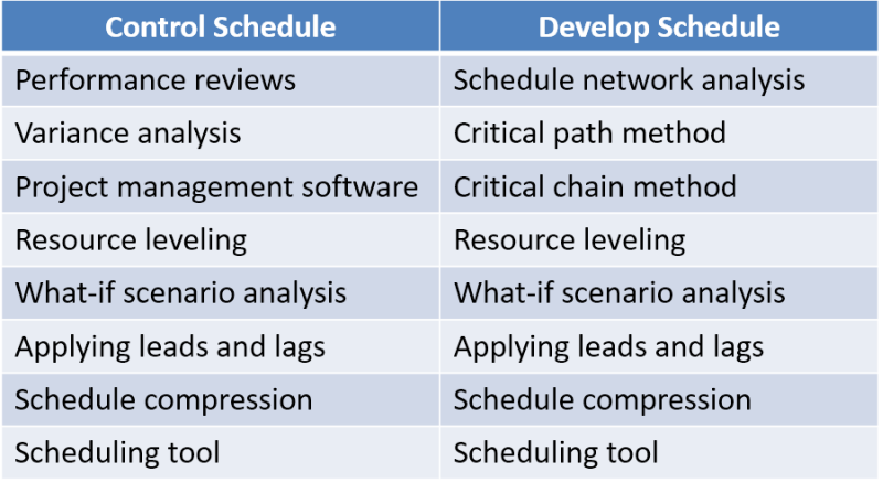 PMP Control Schedule Process - Part 2
