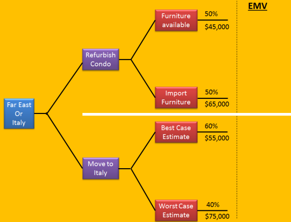 decision tree analysis and expected monetary value pmp