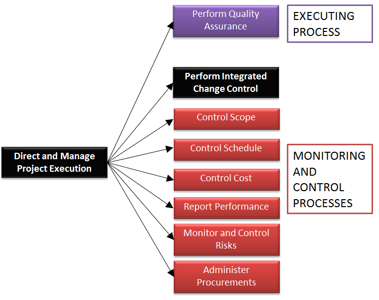 project execution monitoring and control Executing, monitoring, and controlling - university of illi.
