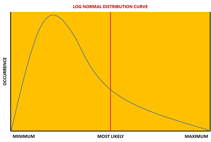 log_normal_distribution_curve Monte Carlo Analysis