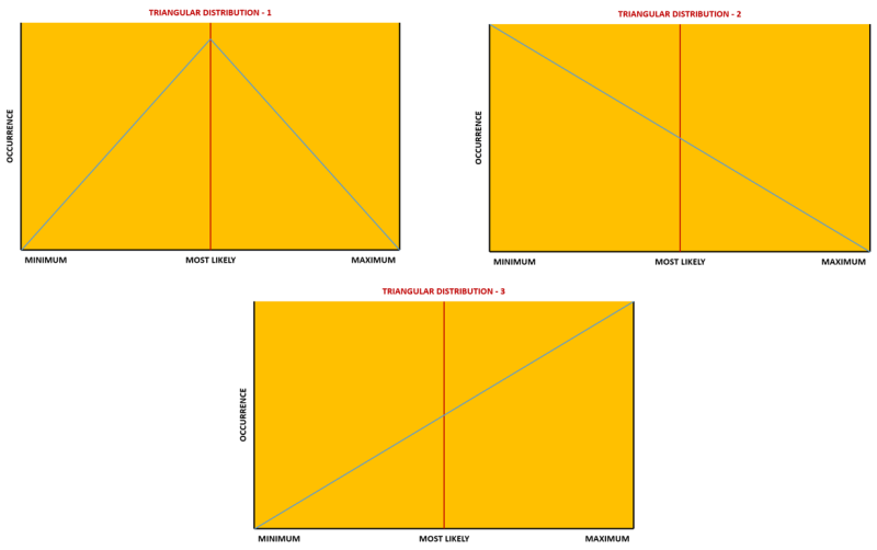 triangular_distribution Monte Carlo Analysis