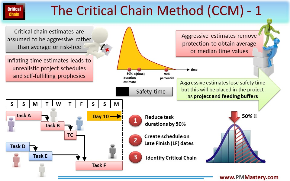Applying the Critical Chain Method in the real world 1
