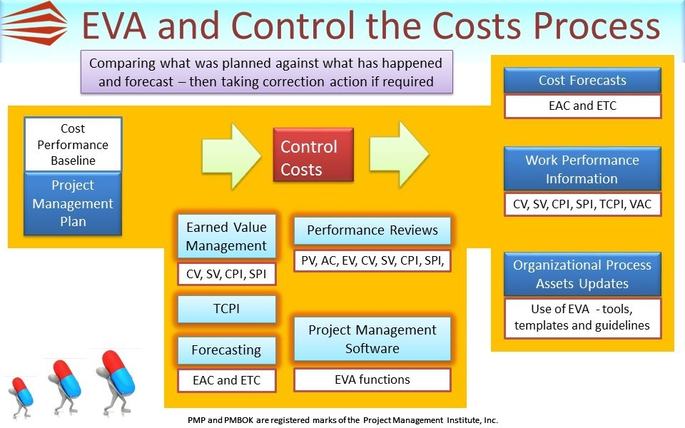 Control Costs – PMP Tools and Techniques 1