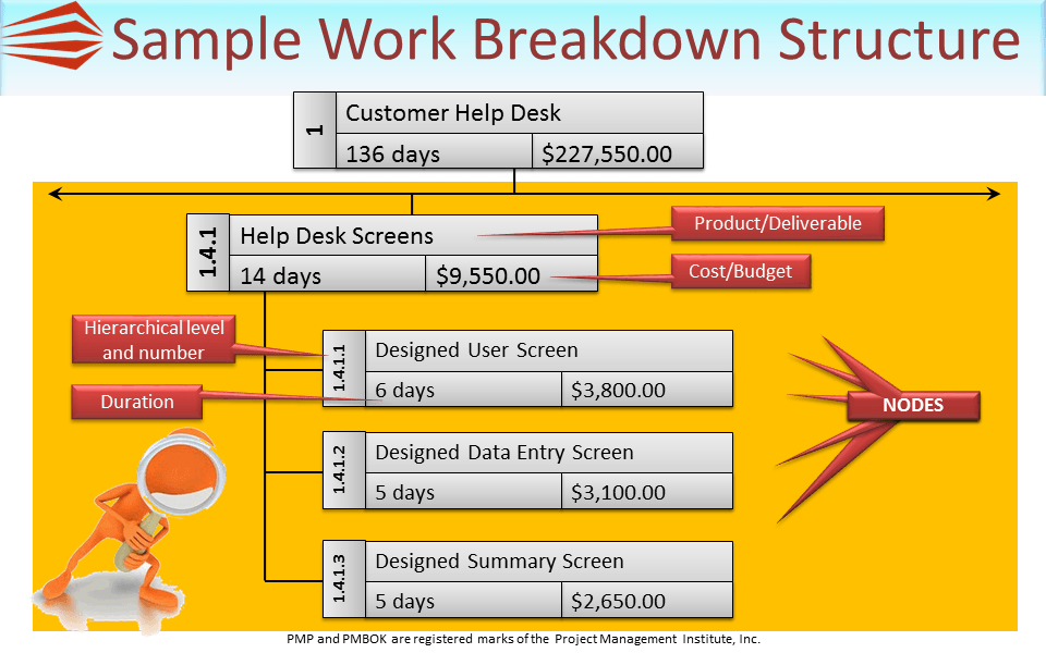 how to draw the work breakdown structure online